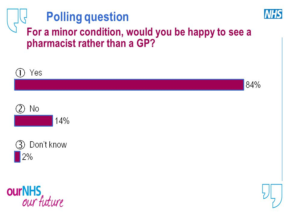 Polling question For a minor condition, would you be happy to see a pharmacist rather than a GP