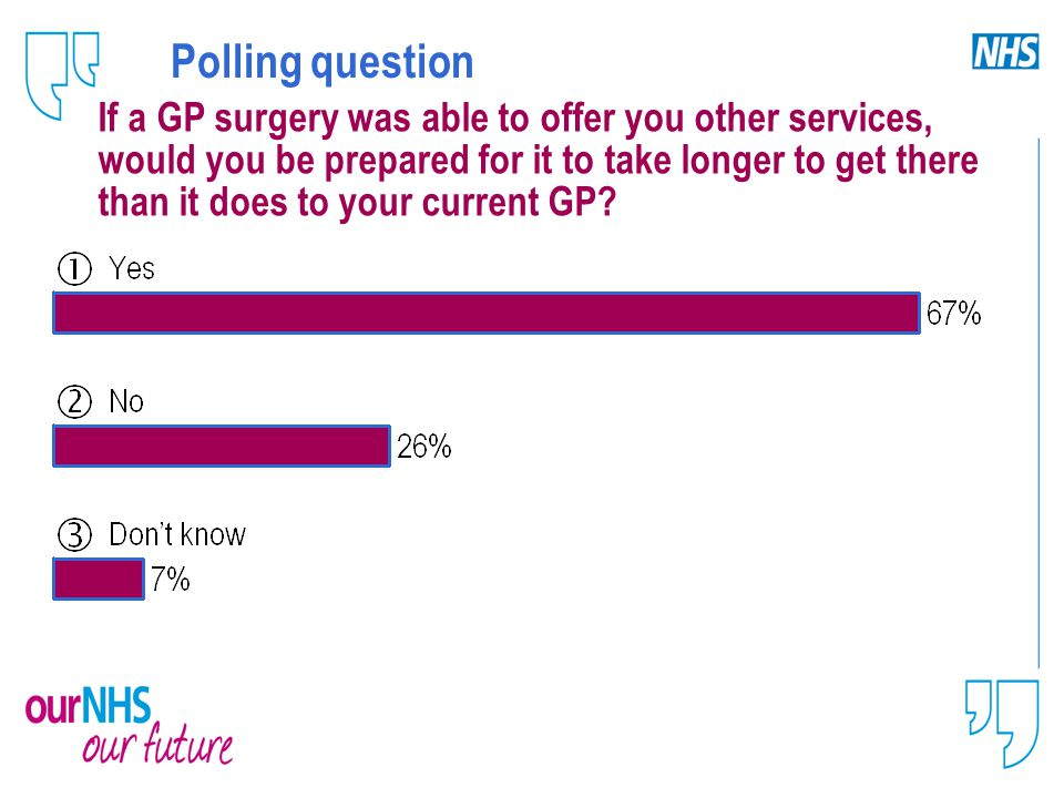 Polling question If a GP surgery was able to offer you other services, would you be prepared for it to take longer to get there than it does to your current GP?