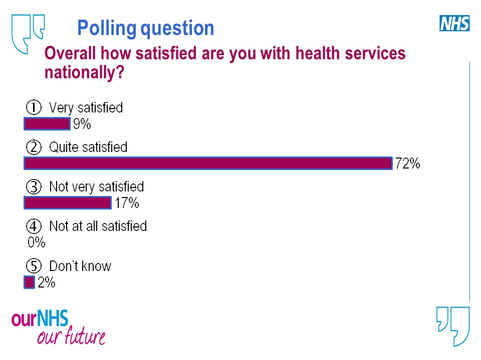 Polling question Overall how satisfied are you with health services nationally