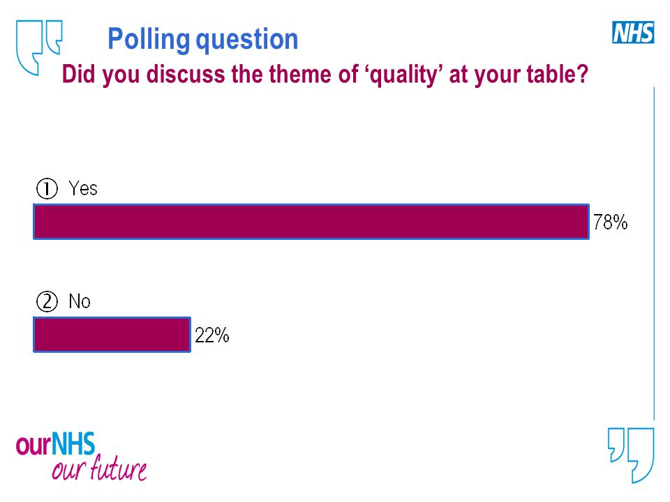 Polling question Did you discuss the theme of 'quality' at your table?
