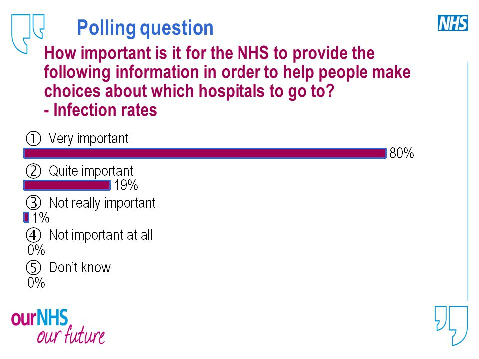 Polling question How important is it for the NHS to provide the following information in order to help people make choices about which hospitals to go to.