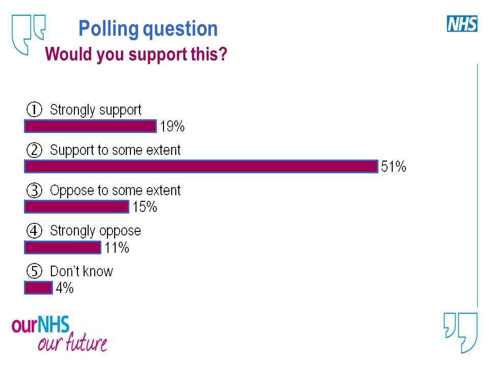 Polling question Would you support this?