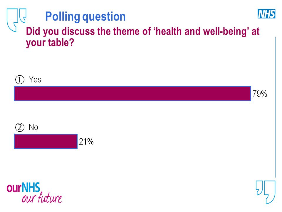 Polling question Did you discuss the theme of 'health and well-being' at your table?