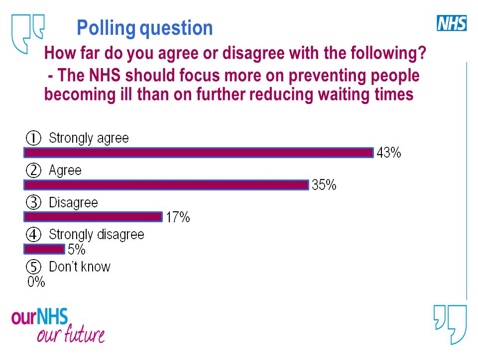 Polling question How far do you agree or disagree with the following.