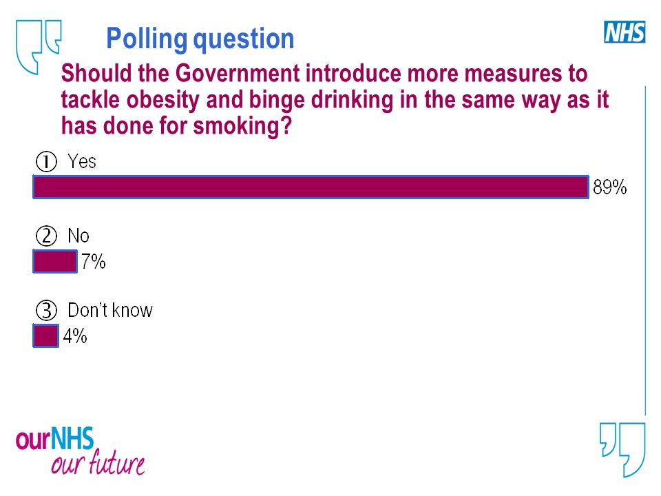Polling question Should the Government introduce more measures to tackle obesity and binge drinking in the same way as it has done for smoking?