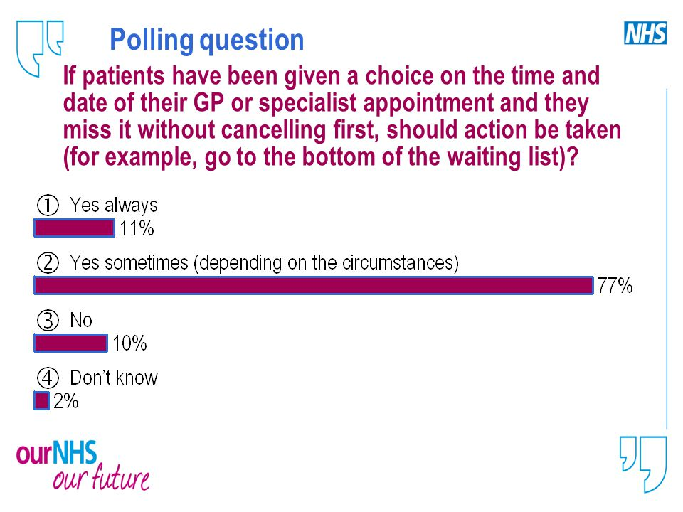 Polling question If patients have been given a choice on the time and date of their GP or specialist appointment and they miss it without cancelling first, should action be taken (for example, go to the bottom of the waiting list)