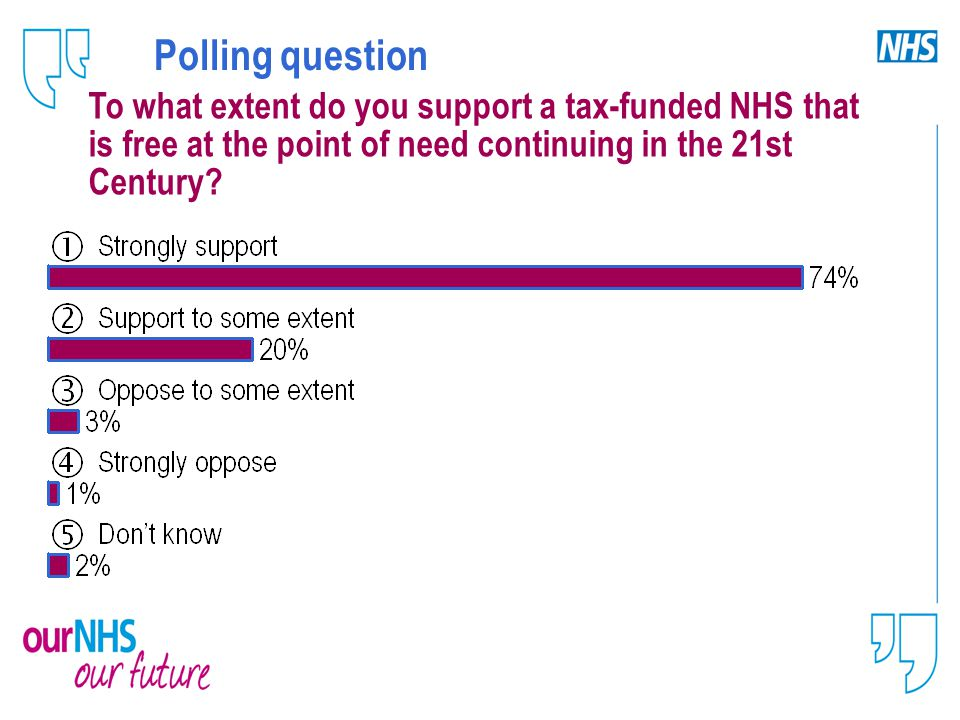 Polling question To what extent do you support a tax-funded NHS that is free at the point of need continuing in the 21st Century?