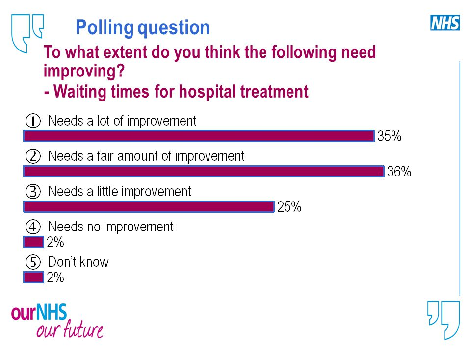 Polling question To what extent do you think the following need improving.