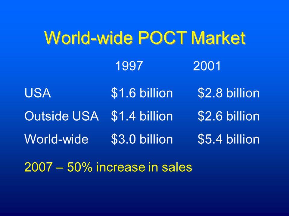 World-wide POCT Market USA$1.6 billion$2.8 billion Outside USA$1.4 billion$2.6 billion World-wide$3.0 billion$5.4 billion 19972001 2007 – 50% increase in sales
