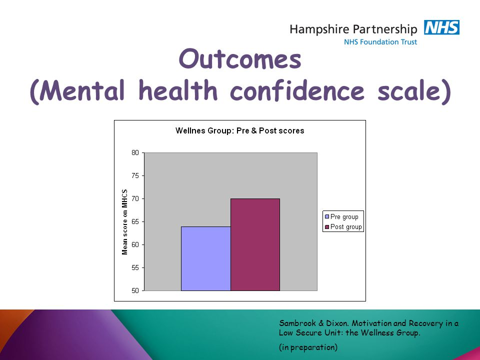 Outcomes (Mental health confidence scale) Sambrook & Dixon.