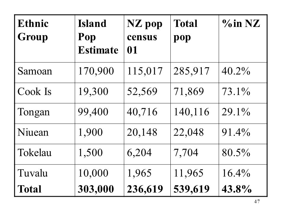 47 Ethnic Group Island Pop Estimate NZ pop census 01 Total pop %in NZ Samoan170,900115,017285,91740.2% Cook Is19,30052,56971,86973.1% Tongan99,40040,716140,11629.1% Niuean1,90020,14822,04891.4% Tokelau1,5006,2047,70480.5% Tuvalu Total 10,000 303,000 1,965 236,619 11,965 539,619 16.4% 43.8%