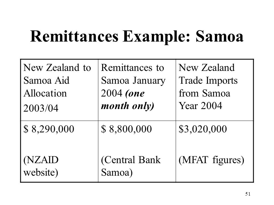 51 Remittances Example: Samoa New Zealand to Samoa Aid Allocation 2003/04 Remittances to Samoa January 2004 (one month only) New Zealand Trade Imports from Samoa Year 2004 $ 8,290,000 (NZAID website) $ 8,800,000 (Central Bank Samoa) $3,020,000 (MFAT figures)