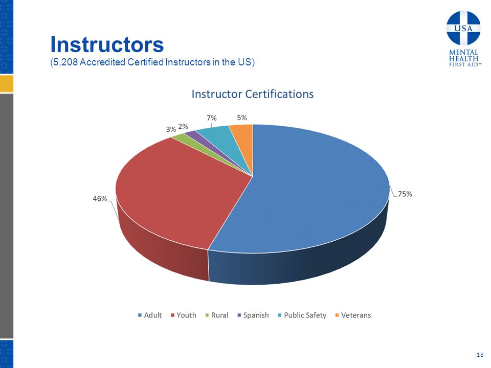 Instructors (5,208 Accredited Certified Instructors in the US) 18