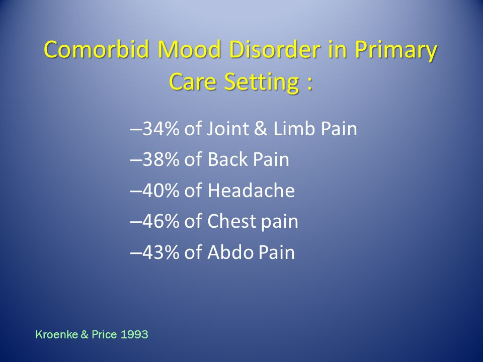 Comorbid Mood Disorder in Primary Care Setting : – 34% of Joint & Limb Pain – 38% of Back Pain – 40% of Headache – 46% of Chest pain – 43% of Abdo Pai