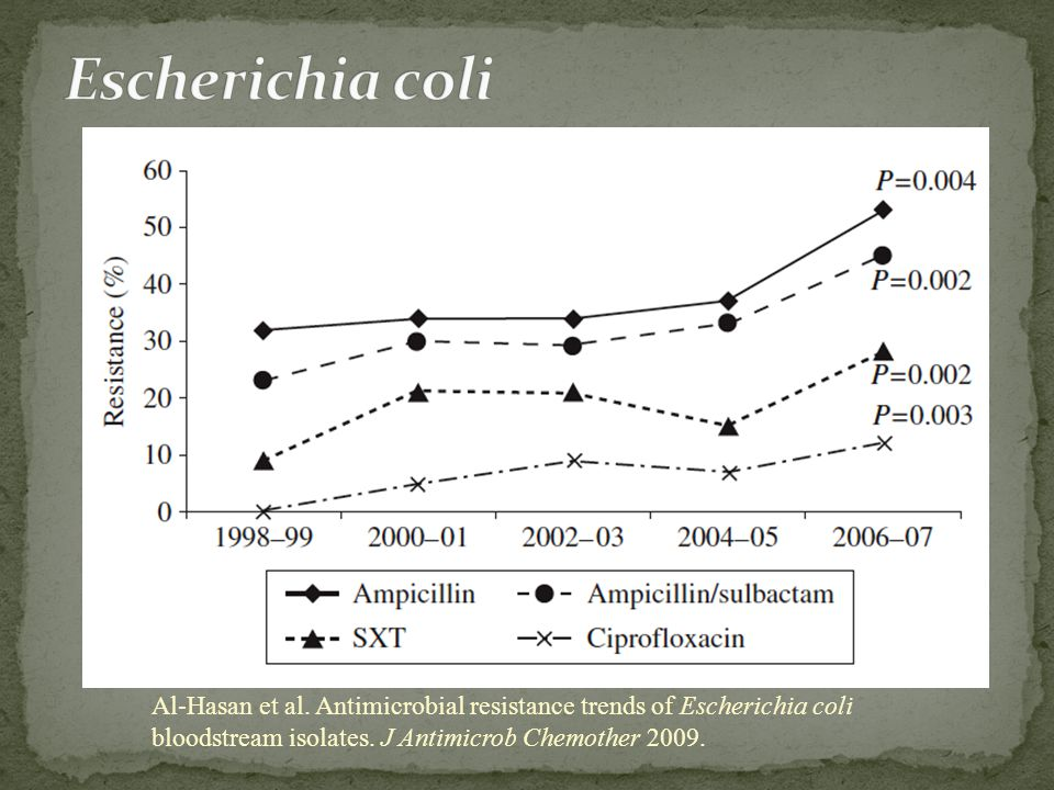 Al-Hasan et al. Antimicrobial resistance trends of Escherichia coli bloodstream isolates. J Antimicrob Chemother 2009.
