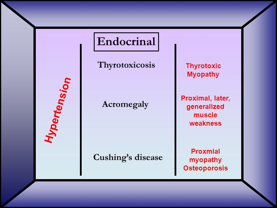 Endocrinal Cushing's disease Thyrotoxicosis Acromegaly Thyrotoxic Myopathy Hypertension Proximal, later, generalized muscle weakness Proxmial myopathy