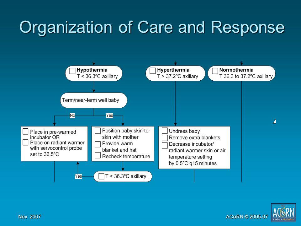 Nov 2007ACoRN © 2005-07 Organization of Care and Response