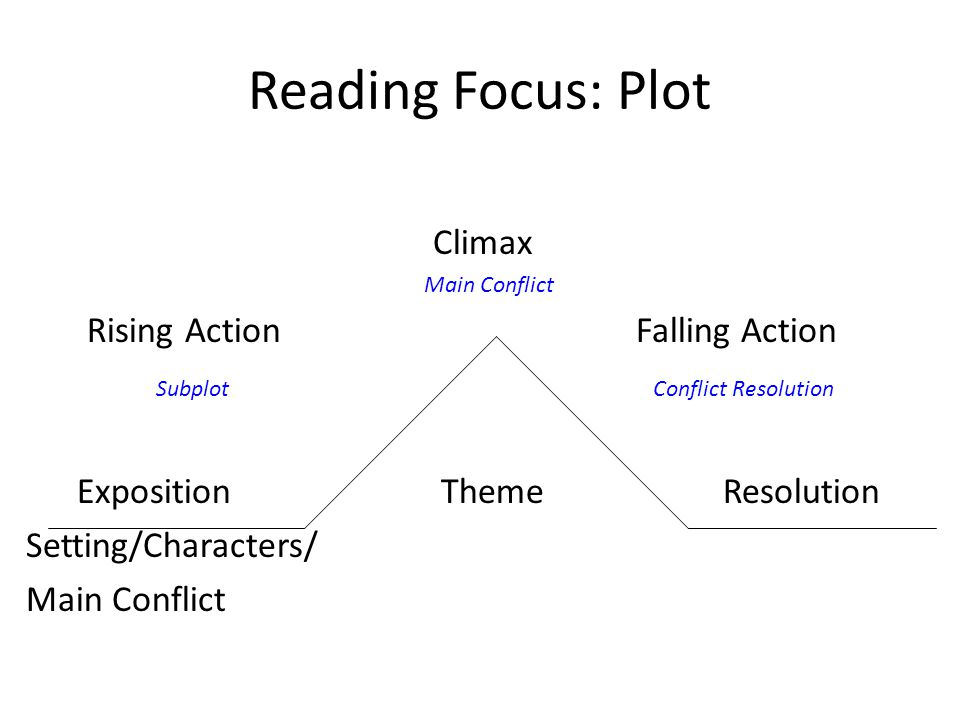Reading Focus: Plot Climax Main Conflict Rising Action Falling Action Subplot Conflict Resolution Exposition Theme Resolution Setting/Characters/ Main Conflict