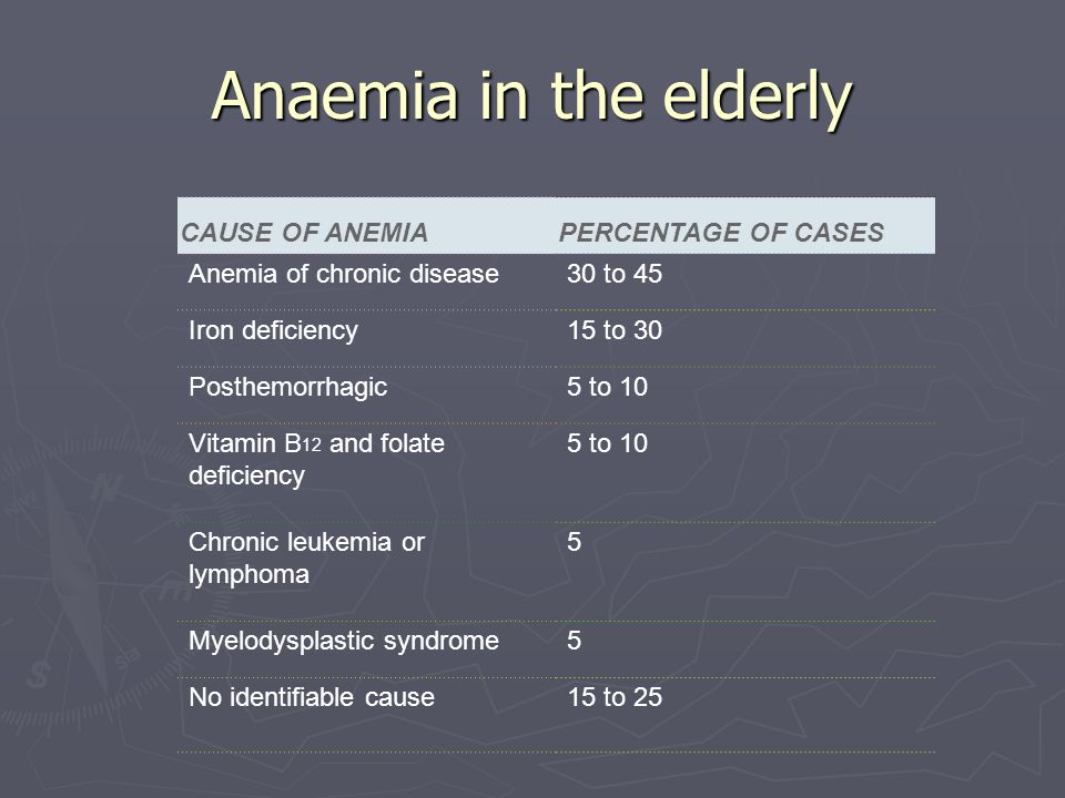 Anaemia in the elderly CAUSE OF ANEMIAPERCENTAGE OF CASES Anemia of chronic disease30 to 45 Iron deficiency15 to 30 Posthemorrhagic5 to 10 Vitamin B 1