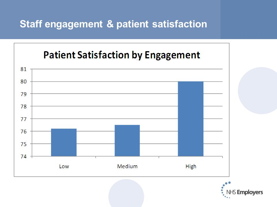 Staff engagement & patient satisfaction.