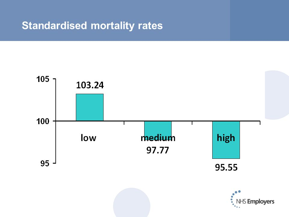Standardised mortality rates