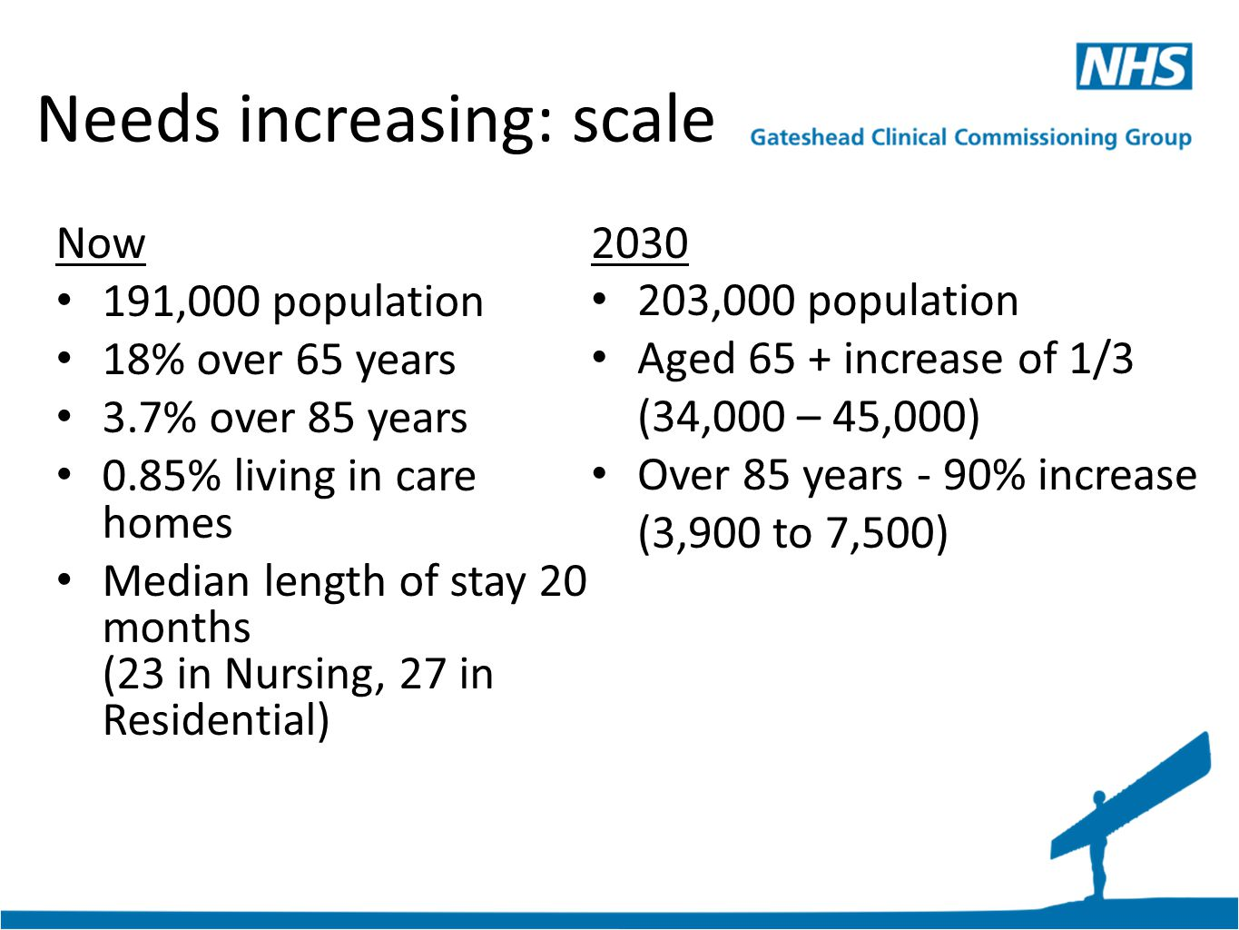 Needs increasing: scale Now 191,000 population 18% over 65 years 3.7% over 85 years 0.85% living in care homes Median length of stay 20 months (23 in Nursing, 27 in Residential) 2030 203,000 population Aged 65 + increase of 1/3 (34,000 – 45,000) Over 85 years - 90% increase (3,900 to 7,500)