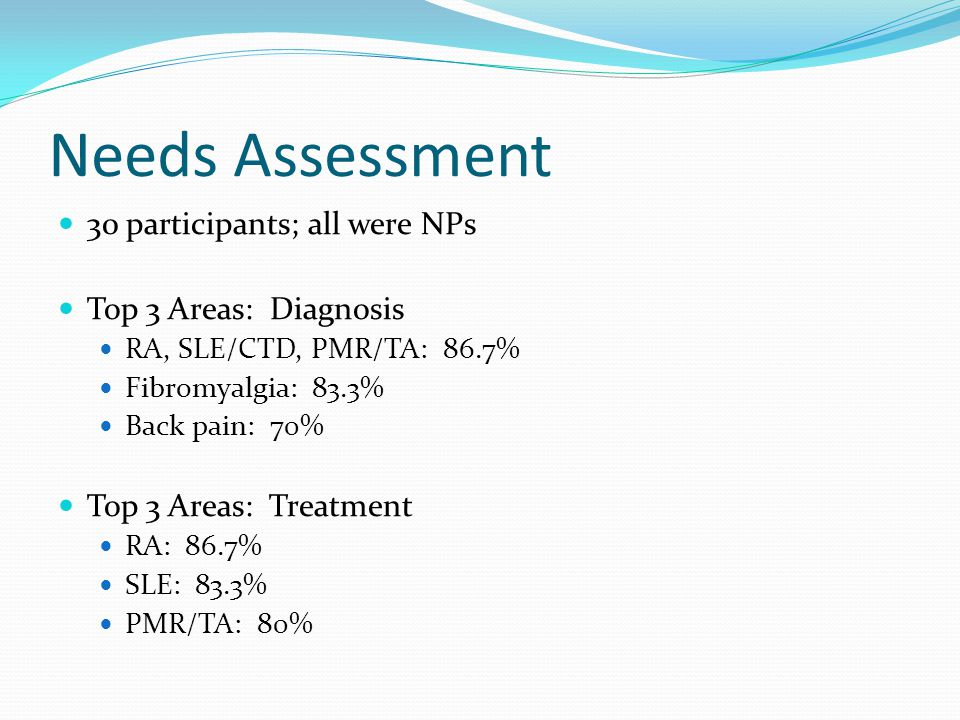 Needs Assessment 30 participants; all were NPs Top 3 Areas: Diagnosis RA, SLE/CTD, PMR/TA: 86.7% Fibromyalgia: 83.3% Back pain: 70% Top 3 Areas: Treatment RA: 86.7% SLE: 83.3% PMR/TA: 80%