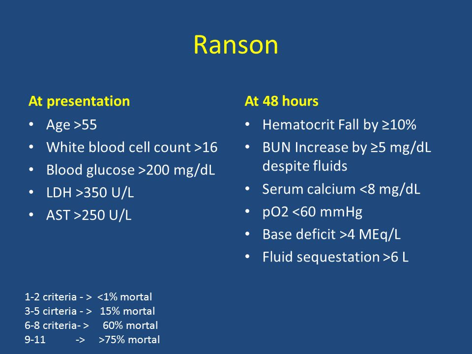 Ranson At presentation Age >55 White blood cell count >16 Blood glucose >200 mg/dL LDH >350 U/L AST >250 U/L At 48 hours Hematocrit Fall by ≥10% BUN I