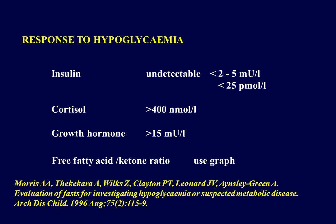 Insulin undetectable < 2 - 5 mU/l < 25 pmol/l Cortisol >400 nmol/l Growth hormone >15 mU/l RESPONSE TO HYPOGLYCAEMIA Free fatty acid /ketone ratio use graph Morris AA, Thekekara A, Wilks Z, Clayton PT, Leonard JV, Aynsley-Green A.