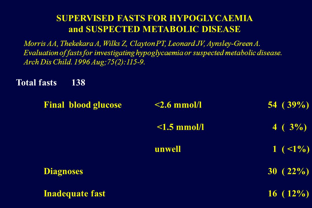 SUPERVISED FASTS FOR HYPOGLYCAEMIA and SUSPECTED METABOLIC DISEASE Total fasts138 Final blood glucose <2.6 mmol/l 54 ( 39%) <1.5 mmol/l 4 ( 3%) unwell 1 ( <1%) Diagnoses 30 ( 22%) Inadequate fast 16 ( 12%) Morris AA, Thekekara A, Wilks Z, Clayton PT, Leonard JV, Aynsley-Green A.