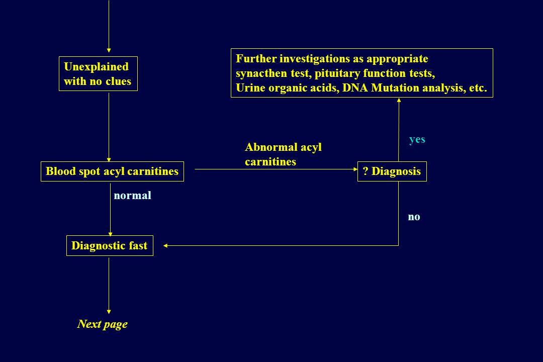Blood spot acyl carnitines Diagnostic fast .