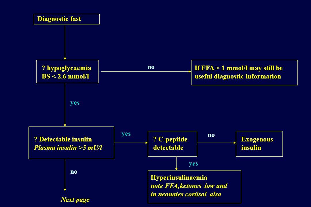 hypoglycaemia BS < 2.6 mmol/l . Detectable insulin Plasma insulin >5 mU/l yes .