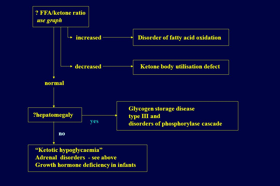FFA/ketone ratio use graph Disorder of fatty acid oxidationincreased Ketone body utilisation defectdecreased normal hepatomegaly Glycogen storage disease type III and disorders of phosphorylase cascade yes no Ketotic hypoglycaemia Adrenal disorders - see above Growth hormone deficiency in infants