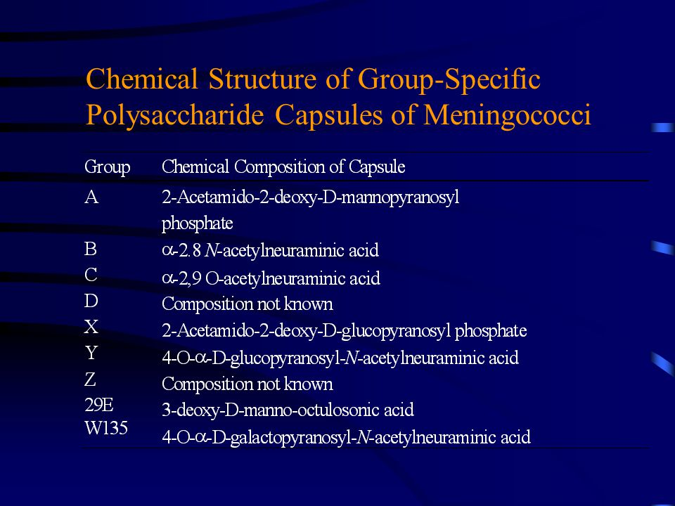 Chemical Structure of Group-Specific Polysaccharide Capsules of Meningococci
