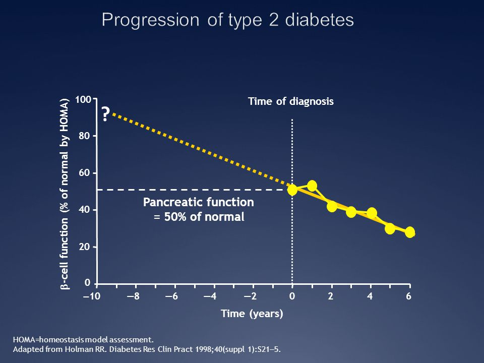 HOMA=homeostasis model assessment. Adapted from Holman RR. Diabetes Res Clin Pract 1998;40(suppl 1):S21 ― 5.  -cell function (% of normal by HOMA) Ti