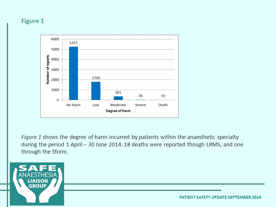Figure 1 shows the degree of harm incurred by patients within the anaesthetic specialty during the period 1 April – 30 June 2014.