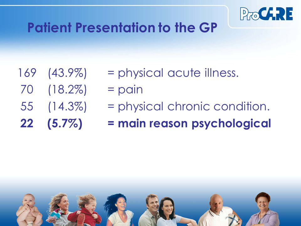 Patient Presentation to the GP 169 (43.9%) = physical acute illness.