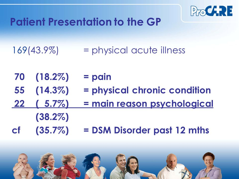 Patient Presentation to the GP 169(43.9%) = physical acute illness 70 (18.2%) = pain 55 (14.3%) = physical chronic condition 22 ( 5.7%) = main reason psychological (38.2%) cf(35.7%)= DSM Disorder past 12 mths