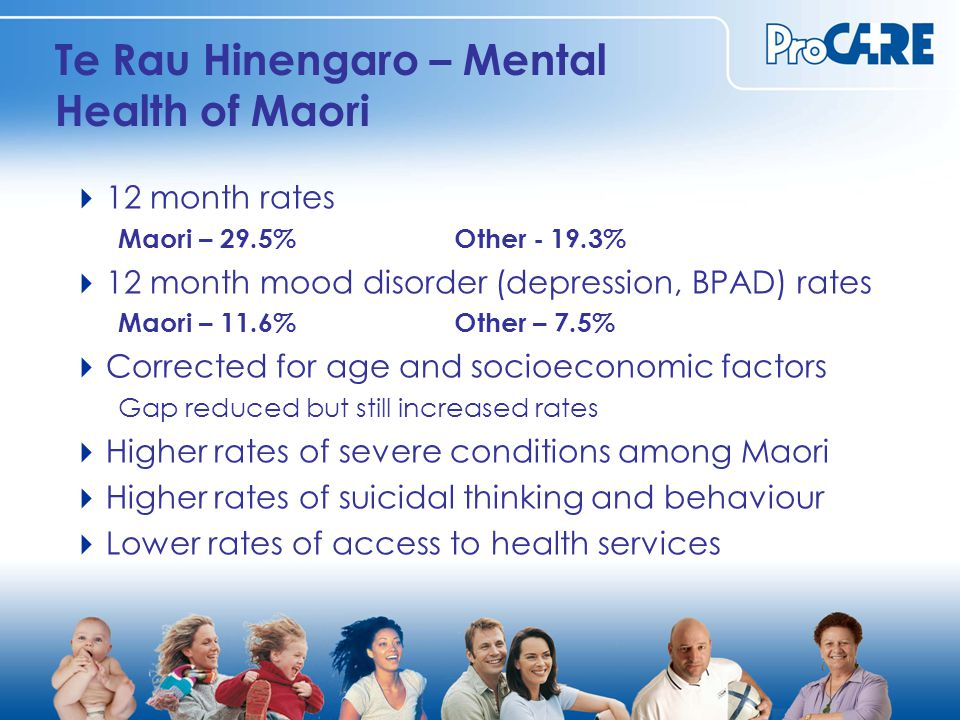 Te Rau Hinengaro – Mental Health of Pacific Peoples  12 month rates Pacific – 24.4%Other -19.3% NZ Born Pacific – 31.4%Migrated after age 18 – 15.0%.