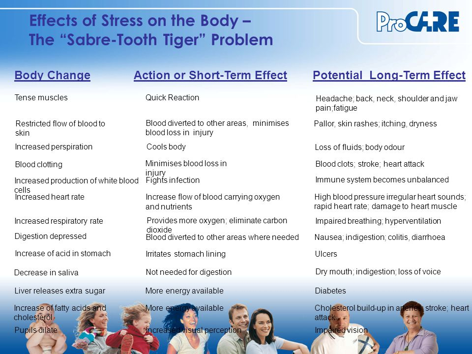Effects of Stress on the Body – The Sabre-Tooth Tiger Problem Increase of fatty acids and cholesterol Body Change Tense muscles Restricted flow of blood to skin Increased perspiration Blood clotting Increased production of white blood cells Increased heart rate Increased respiratory rate Digestion depressed Increase of acid in stomach Decrease in saliva Liver releases extra sugar Pupils dilate Action or Short-Term Effect Quick Reaction Blood diverted to other areas, minimises blood loss in injury Cools body Minimises blood loss in injury Fights infection Increase flow of blood carrying oxygen and nutrients Provides more oxygen; eliminate carbon dioxide Blood diverted to other areas where needed Irritates stomach lining Not needed for digestion More energy available Increased visual perception Potential Long-Term Effect Headache; back, neck, shoulder and jaw pain;fatigue Pallor, skin rashes; itching, dryness Loss of fluids; body odour Blood clots; stroke; heart attack Immune system becomes unbalanced High blood pressure irregular heart sounds; rapid heart rate; damage to heart muscle Impaired breathing; hyperventilation Nausea; indigestion; colitis, diarrhoea Ulcers Diabetes Cholesterol build-up in arteries; stroke; heart attack Impaired vision Dry mouth; indigestion; loss of voice