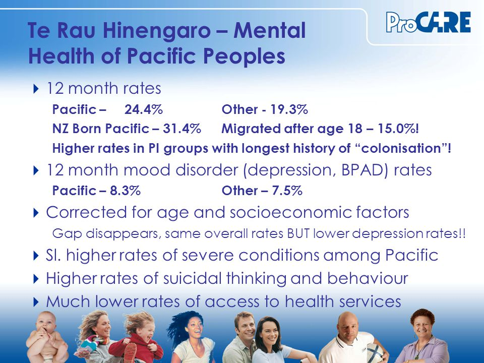 Te Rau Hinengaro – Mental Health of Pacific Peoples  12 month rates Pacific – 24.4%Other -19.3% NZ Born Pacific – 31.4%Migrated after age 18 – 15.0%.