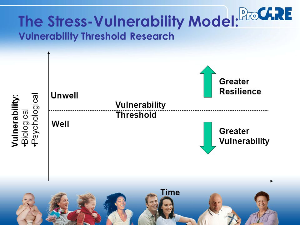 The Stress-Vulnerability Model: Vulnerability Threshold Research Vulnerability: Biological Psychological Time Well Unwell Greater Resilience Greater Vulnerability Threshold