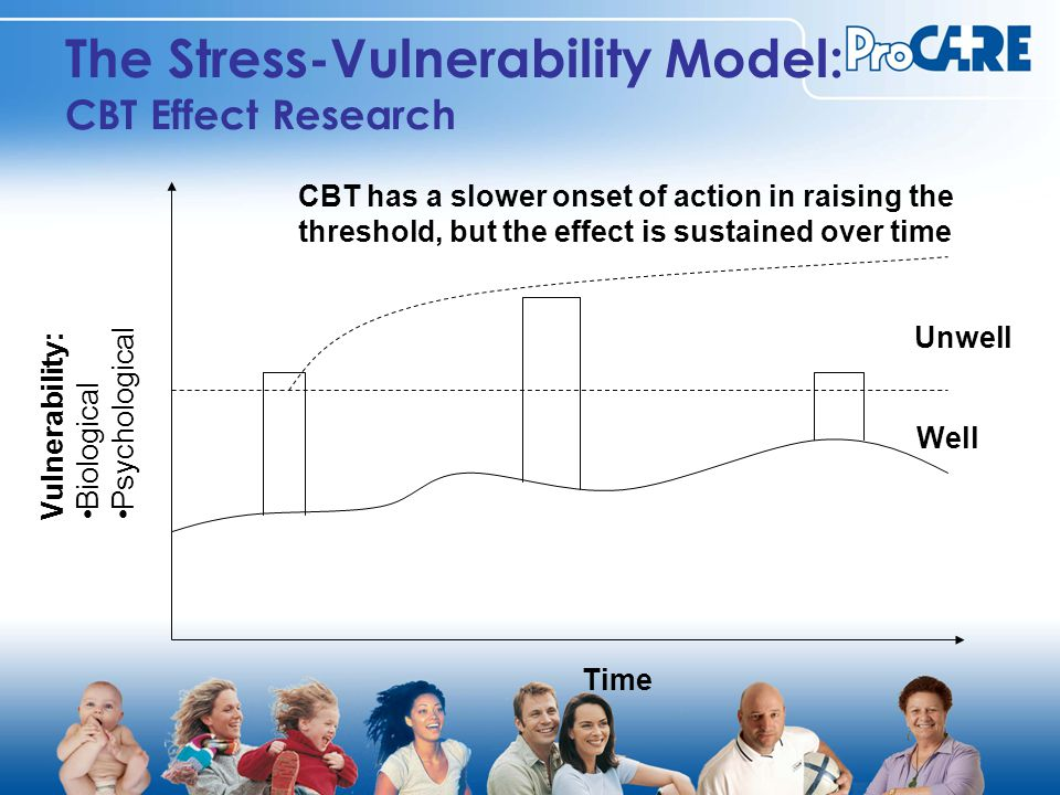 The Stress-Vulnerability Model: CBT Effect Research Vulnerability: Biological Psychological Well Unwell CBT has a slower onset of action in raising the threshold, but the effect is sustained over time Time