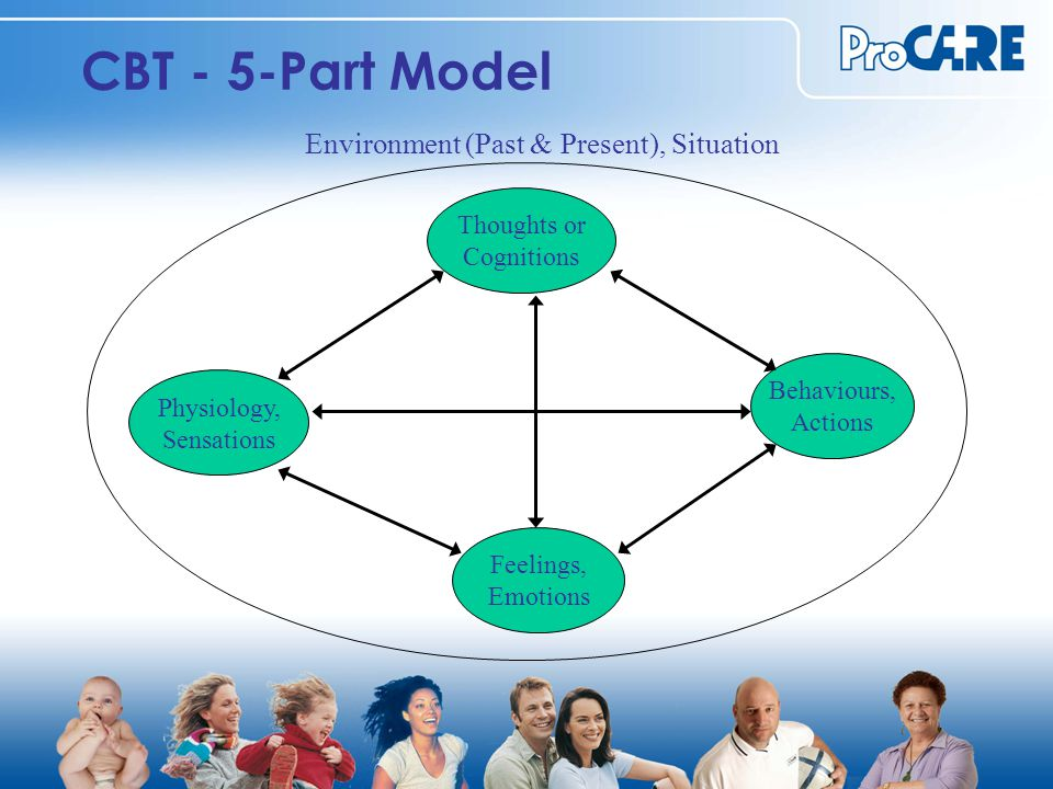 CBT - 5-Part Model Thoughts or Cognitions Physiology, Sensations Behaviours, Actions Feelings, Emotions Environment (Past & Present), Situation