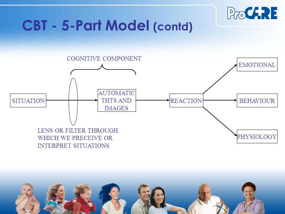 CBT - 5-Part Model (contd) SITUATION AUTOMATIC THTS AND IMAGES REACTION EMOTIONAL BEHAVIOUR PHYSIOLOGY LENS OR FILTER THROUGH WHICH WE PRECEIVE OR INTERPRET SITUATIONS COGNITIVE COMPONENT