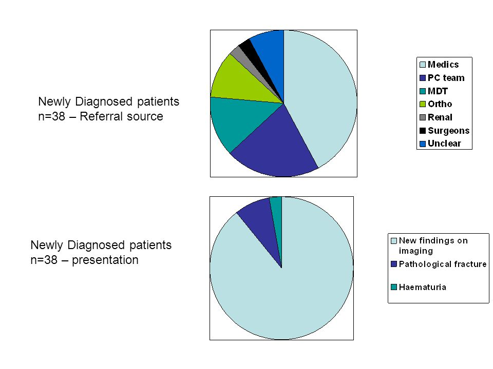 Newly Diagnosed patients n=38 – Referral source Newly Diagnosed patients n=38 – presentation