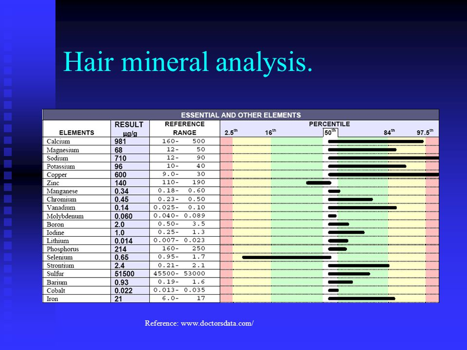 Hair mineral analysis. Reference: www.doctorsdata.com/