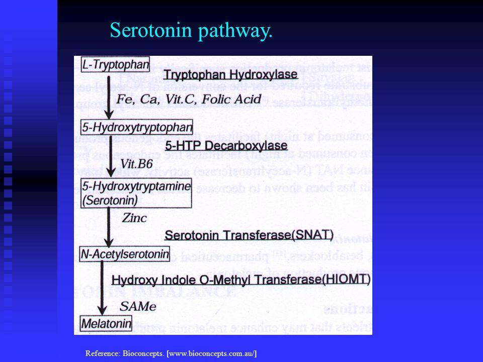Reference: Bioconcepts. [www.bioconcepts.com.au/] Serotonin pathway.