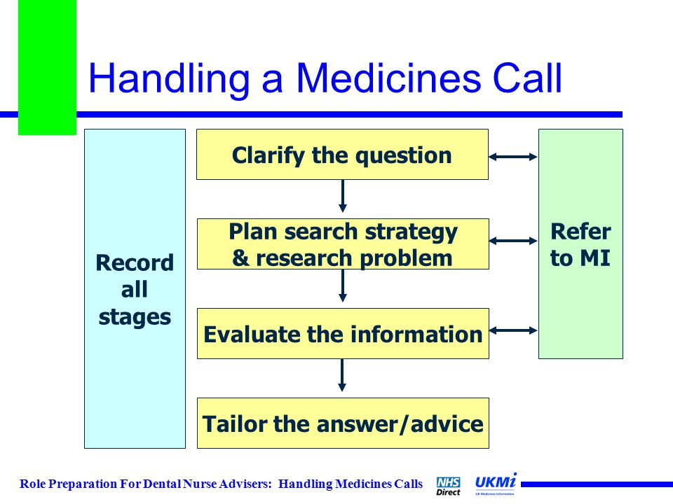 Role Preparation For Dental Nurse Advisers: Handling Medicines Calls Handling a Medicines Call Clarify the question Plan search strategy & research problem Evaluate the information Tailor the answer/advice Refer to MI Record all stages