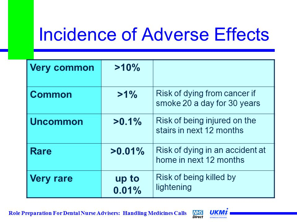 Role Preparation For Dental Nurse Advisers: Handling Medicines Calls Incidence of Adverse Effects Very common>10% Common>1% Risk of dying from cancer if smoke 20 a day for 30 years Uncommon>0.1% Risk of being injured on the stairs in next 12 months Rare>0.01% Risk of dying in an accident at home in next 12 months Very rareup to 0.01% Risk of being killed by lightening